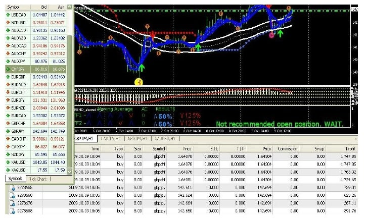 Forex trick