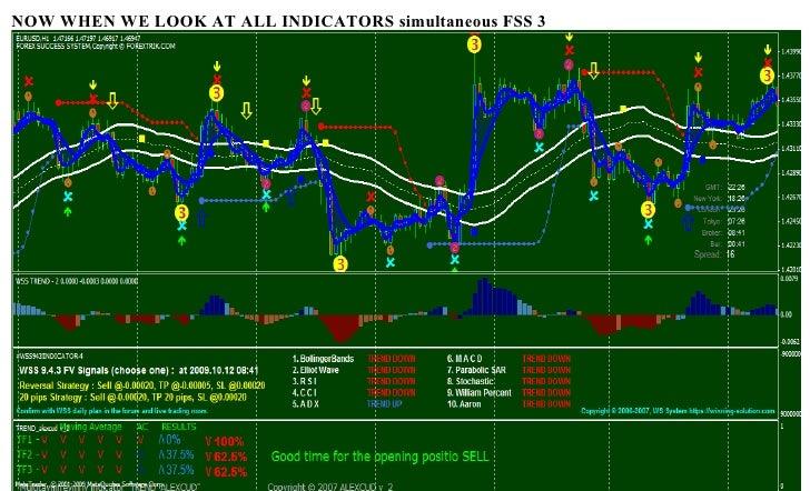 Most effective forex indicators