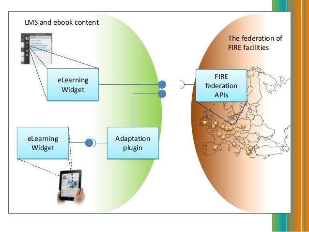 AdaptationplugineLearningWidgeteLearningWidgetLMS and ebook contentThe federation ofFIRE facilitiesFIREfederationAPIs