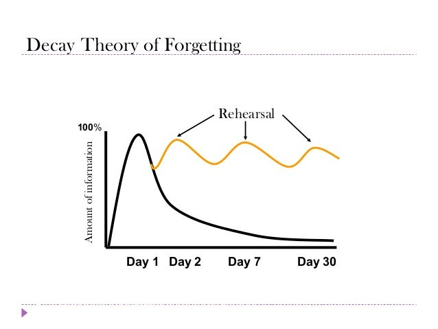 theories of forgetting Theories of forgetting is a postmodern novel by lance olsen, published by fiction collective two in 2014 plot & structure theories of forgetting is a novel made up of three intersecting narratives the first involves the story of a middle-aged video artist.