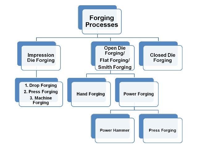 10 2 smith forging