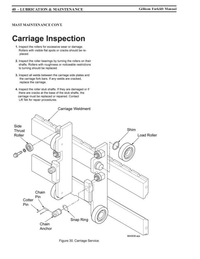 Forklift manual