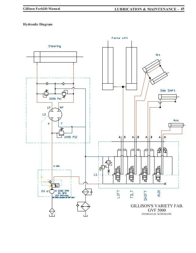 fork lift starter wiring wiring diagram todays