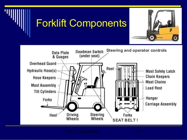 Forklift Training Refresher Course