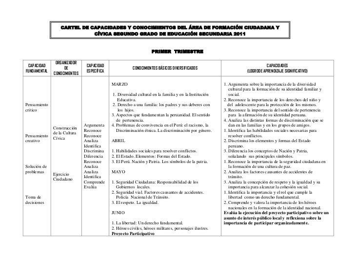 CARTEL DE CAPACIDADES Y CONOCIMIENTOS DEL ÁREA DE FORMACIÓN CIUDADANA Y                             CÍVICA SEGUNDO GRADO D...