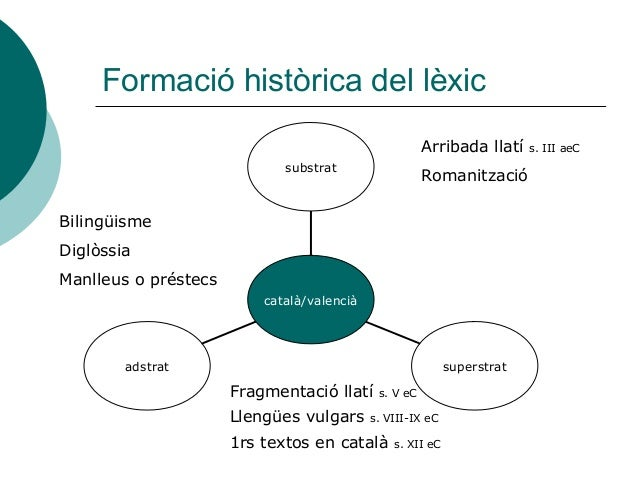 Formació històrica del lèxic                                                       Arribada llatí    s. III aeC           ...