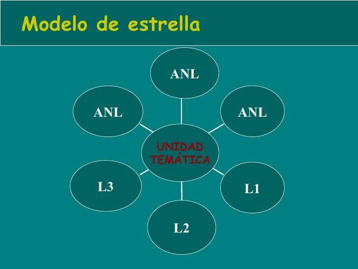 Modelo de estrella ANL L3 L2 L1 ANL ANL UNIDAD TEMÁTICA