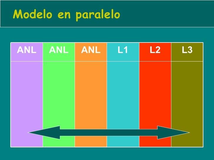 Modelo en paralelo L3 L2 L1 ANL ANL ANL