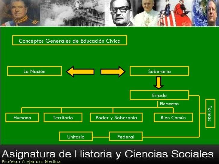 Conceptos Generales de Educación Cívica   La Nación                                         Soberanía                     ...