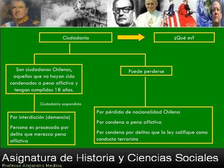 Ciudadanía                                     ¿Qué es?   Son ciudadanos Chilenos,                        Puede perderse a...