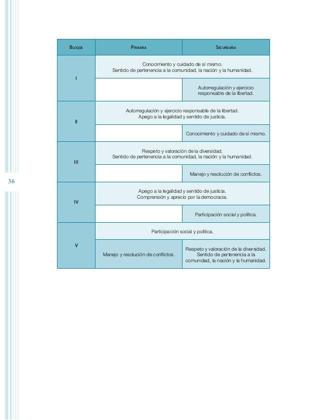38 Bloques de estudio Cada bloque temático está integrado por los siguientes elementos: Título  Expresa de manera general...