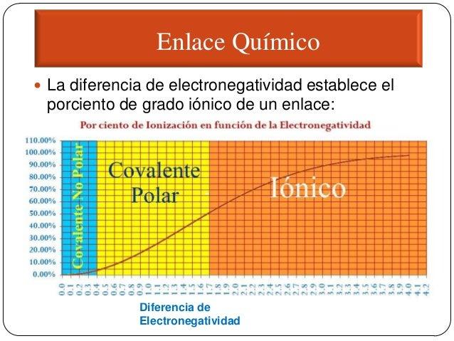 Formacin de compuestos teoria electronegatividad diferencia de electronegatividad 15 urtaz Images