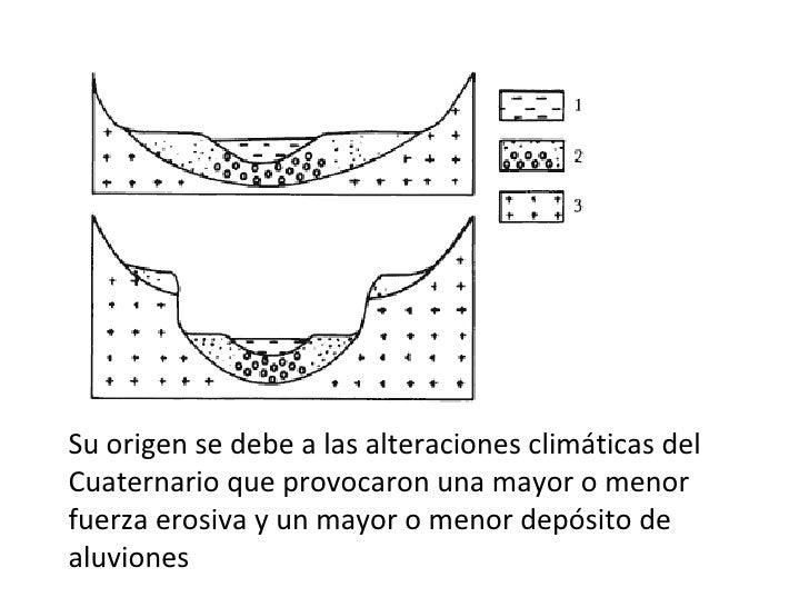 Formación De Terrazas Fluviales