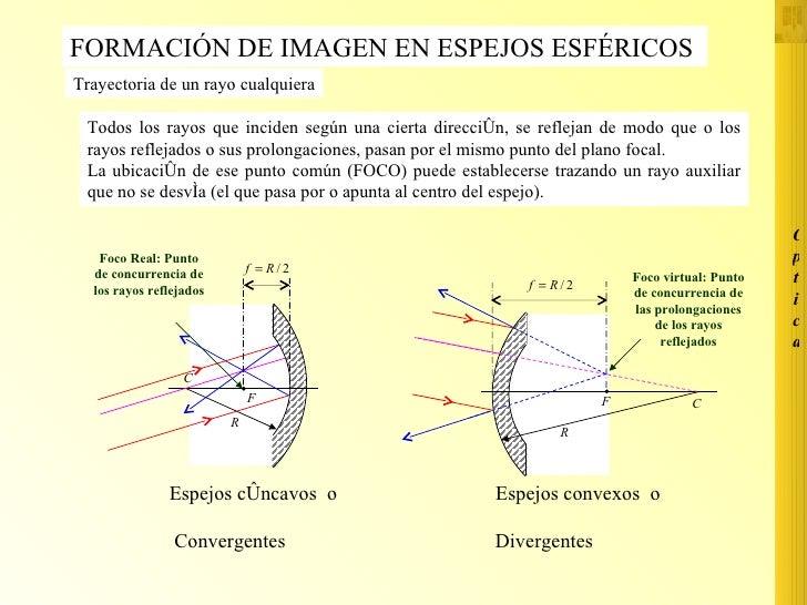 Formaci n im genes en espejos esfericos for Espejos planos concavos y convexos