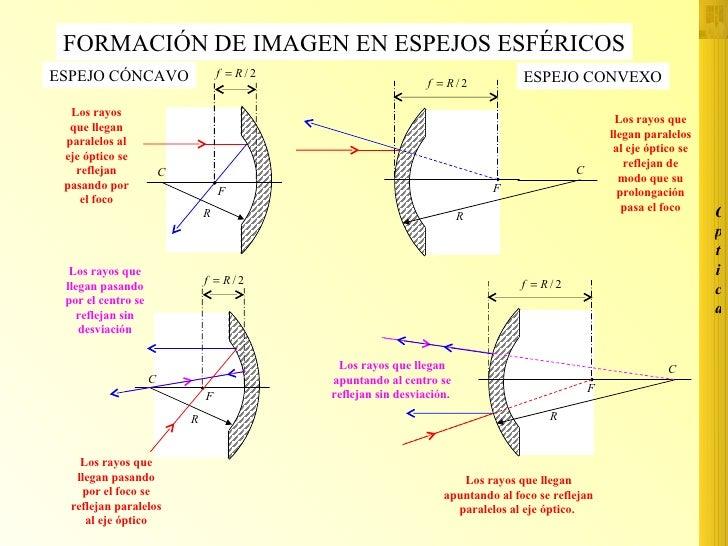 Formaci n im genes en espejos esfericos for Espejos esfericos convexos