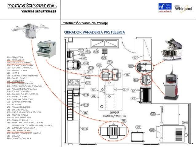 Formacion comercial cocinas industriales nf whirpool - Planos de cocinas industriales ...