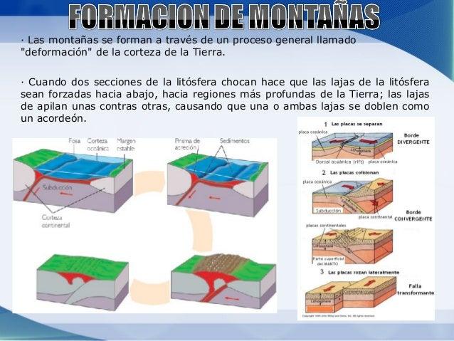 Formacion de cordilleras y orogenesis Slide 3