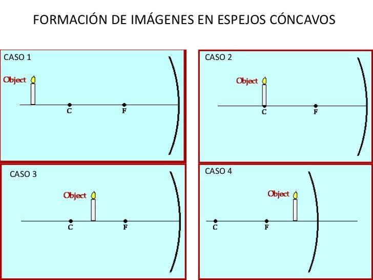 Formacion De Imagenes Espejos Esfericos