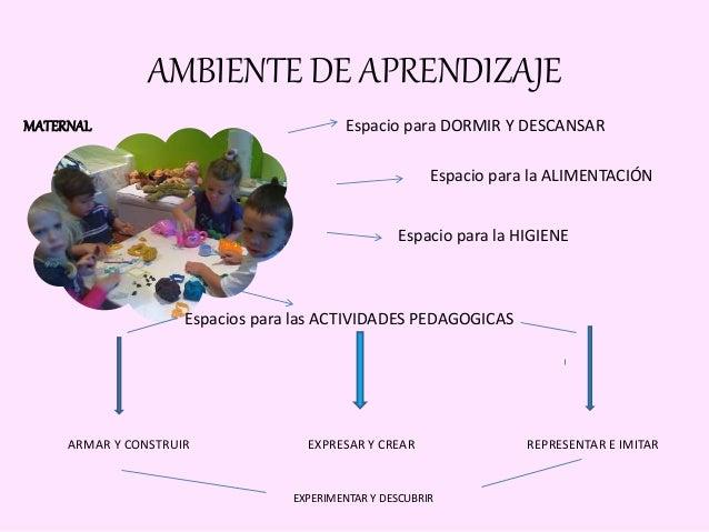 Ambiente de aprendizaje planificacion y evaluacion 28 07 for Como crear un ambiente perfecto para dormir