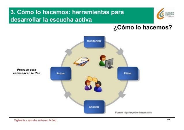 Estrategia de presencia en Internet 10 ¿Cómo lo hacemos? Proceso para escuchar en la Red Vigilancia y escucha activa en la...