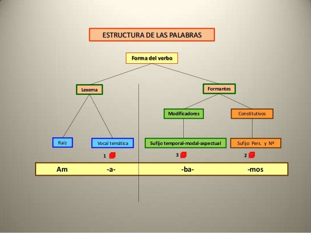 ESTRUCTURA DE LAS PALABRAS                             Forma del verbo       Lexema                                       ...