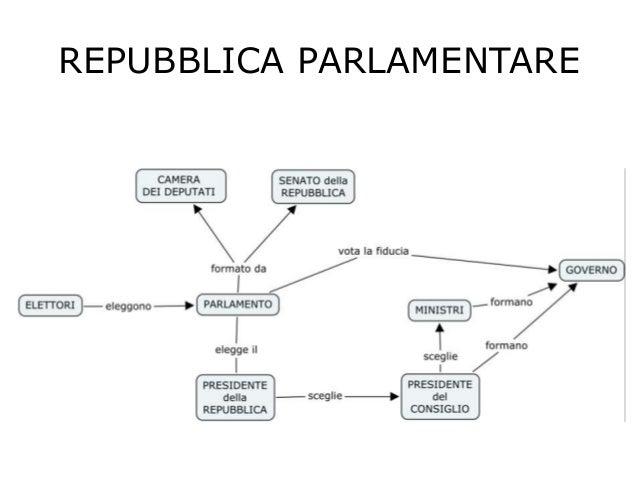 Forma di stato e di governo for Parlamento italiano schema