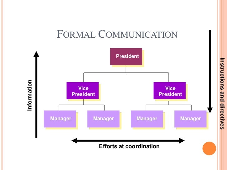 formation of communication plan for an organization The formation of such an organisation is deliberate by the top level management the organisation has its own set of rules, regulations, and policies expressed in writing the communication between two members is only through planned channels types of formal organization structure.