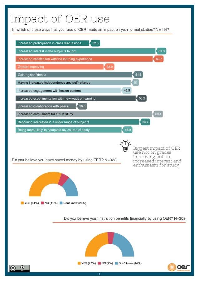 OERRH Data Report 2013-2015: Formal Learners