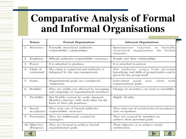 an essay on formal and informal structures within organisations An essay on formal and informal structures within organisations pages 3 words formal structures, informal structures, organisational structures.