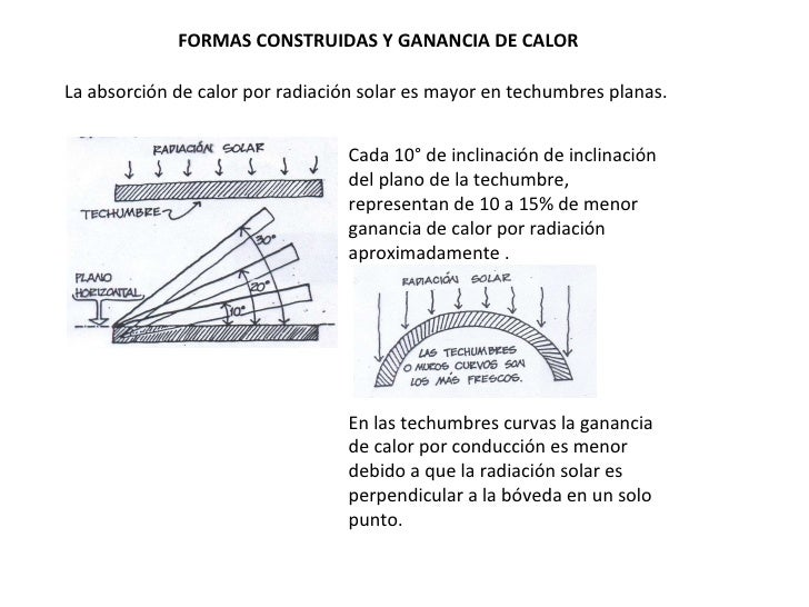 FORMAS CONSTRUIDAS Y GANANCIA DE CALOR La absorción de calor por radiación solar es mayor en techumbres planas. Cada 10° d...