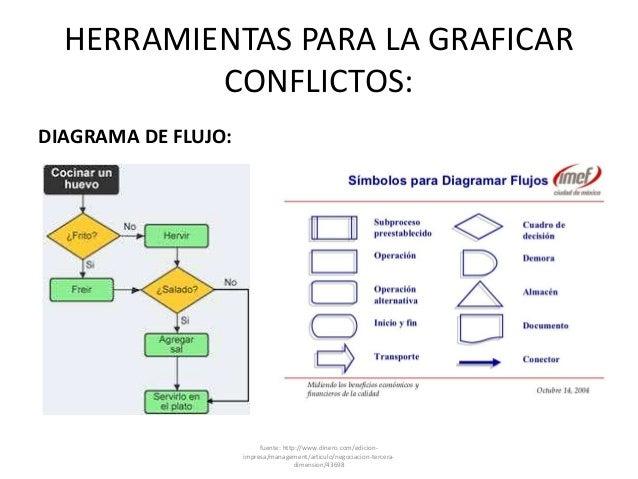 HERRAMIENTAS PARA LA GRAFICAR CONFLICTOS: DIAGRAMA DE FLUJO: fuente: http://www.dinero.com/edicion- impresa/management/art...