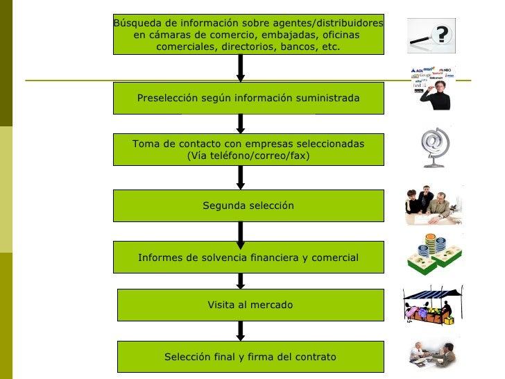 Preselección según información suministrada Toma de contacto con empresas seleccionadas (Vía teléfono/correo/fax) Segunda ...
