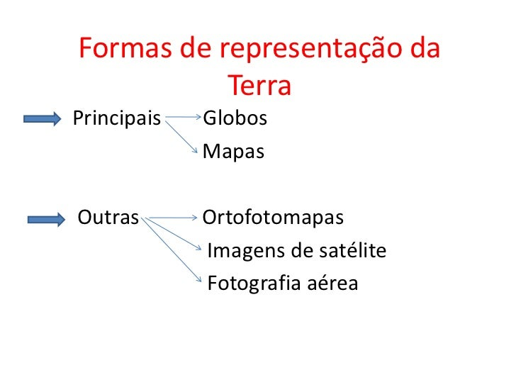 Formas de representação da            Terra Principais   Globos              Mapas  Outras       Ortofotomapas            ...