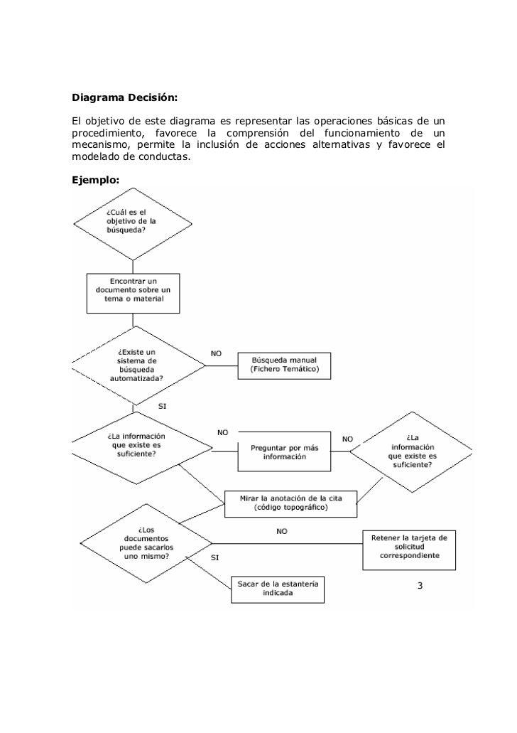 Formas Organizar Informacion