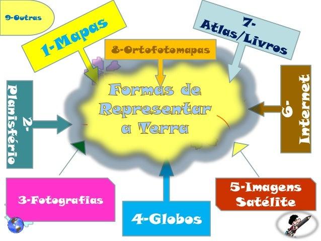 4-Globos 6- Internet 2- Planisfério 5-Imagens Satélite3-Fotografias 8-Ortofotomapas 9-Outras