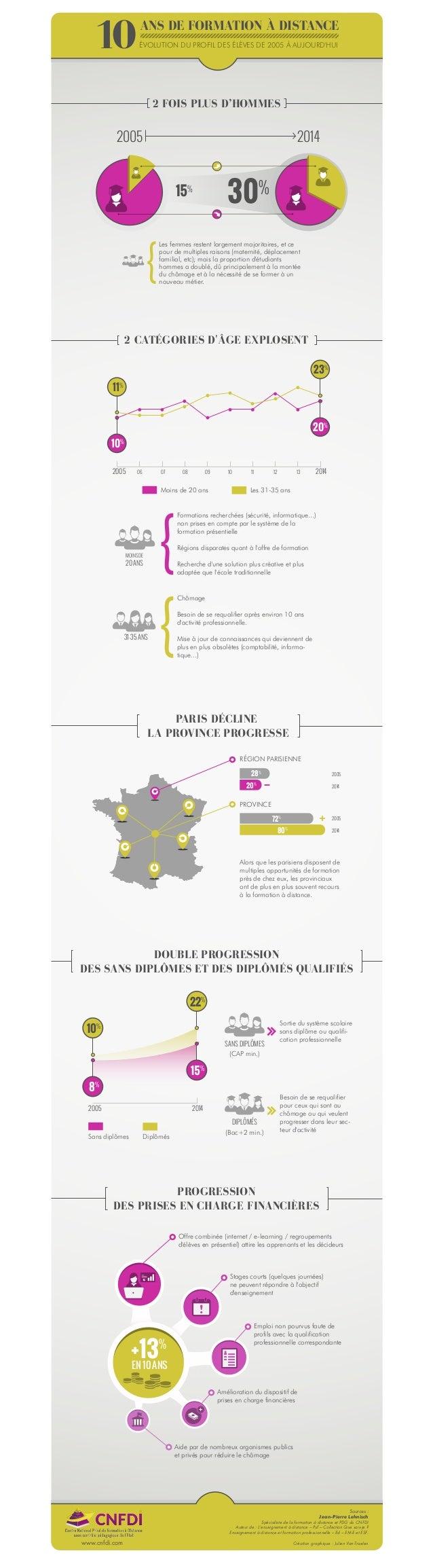 Création graphique : Julien Van-Traelen Sources : Jean-Pierre Lehnisch Spécialiste de la formation à distance et PDG du CN...