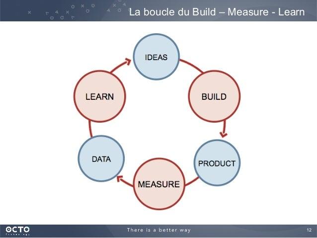 12  La boucle du Build – Measure - Learn