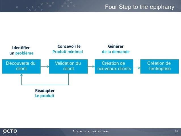 52  Four Step to the epiphany Découverte du client Validation du client Création de nouveaux clients Création de l'entrep...
