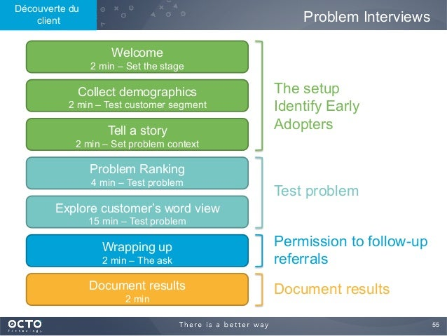 55  Problem Interviews Welcome 2 min – Set the stage Collect demographics 2 min – Test customer segment Tell a story 2 mi...