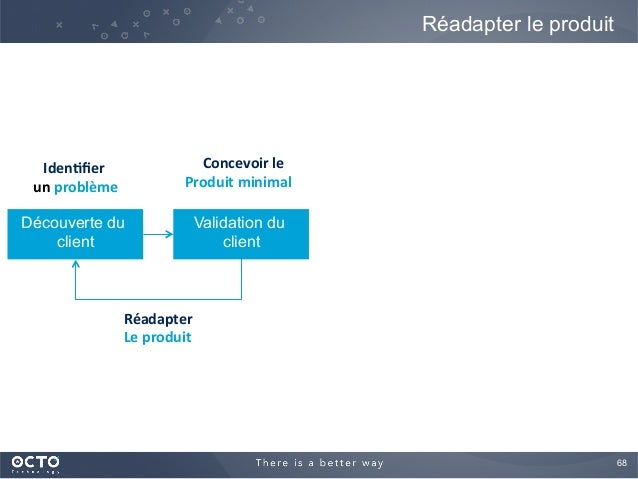 68  Réadapter le produit Découverte du client Validation du client Iden%fier     un  problème   Concevoir  le  ...