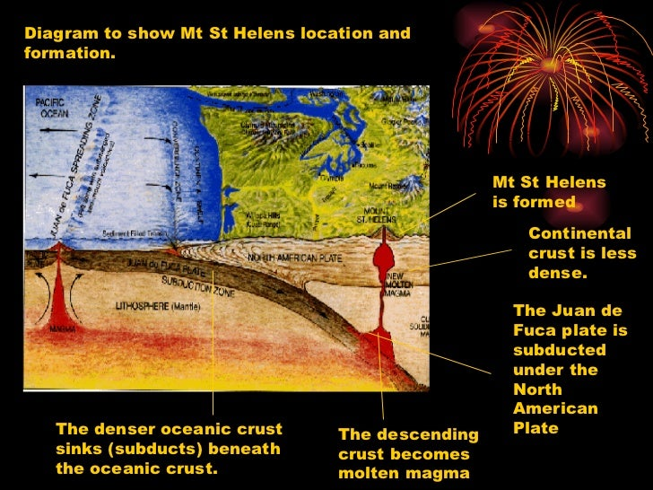 Formation Of Composite Volcanoes