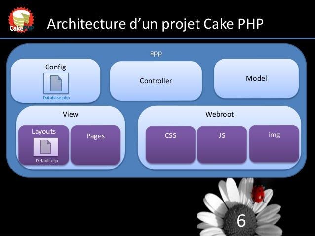 6 Architecture d'un projet Cake PHP Config app Controller Model View Layouts Webroot CSS JS img Database.php Default.ctp P...