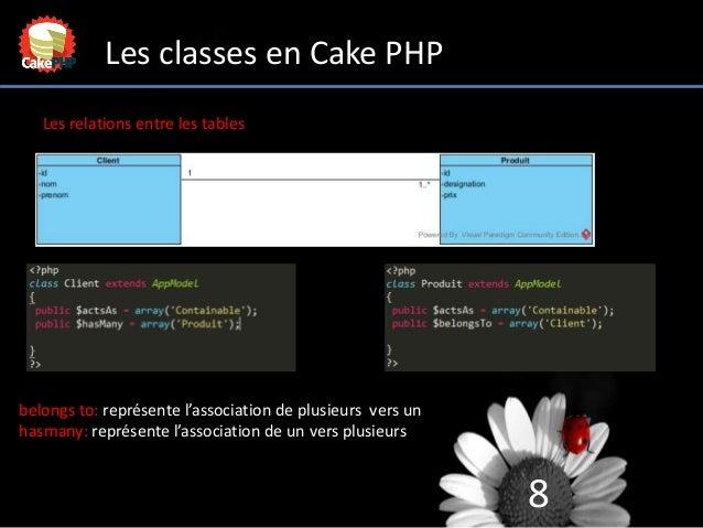 8 Les classes en Cake PHP Les relations entre les tables belongs to: représente l'association de plusieurs vers un hasmany...
