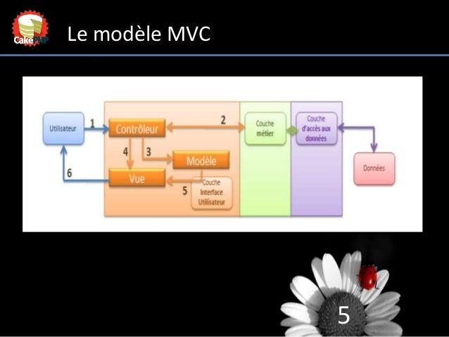 5 Le modèle MVC