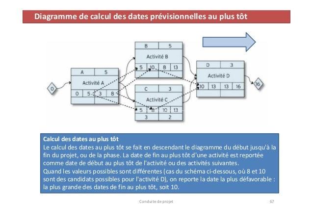 Formation conduite de projet philippe dornbusch diagramme ccuart Gallery