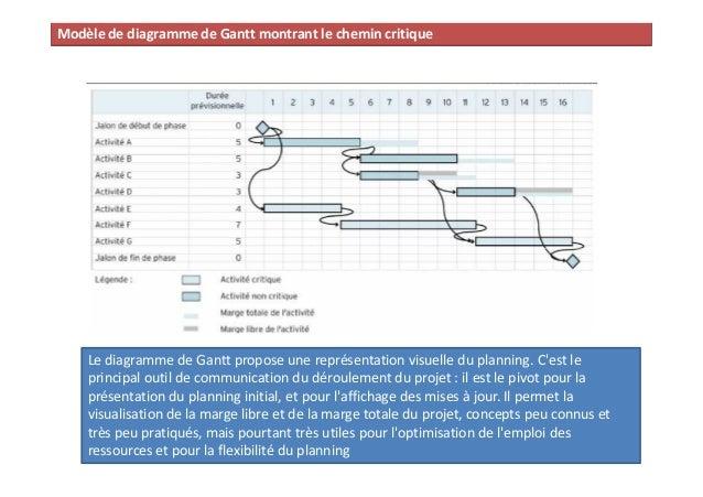 Formation conduite de projet philippe dornbusch diagramme de calcul des dates prvisionnelles de ralisation conduite de projet 70 71 ccuart Images