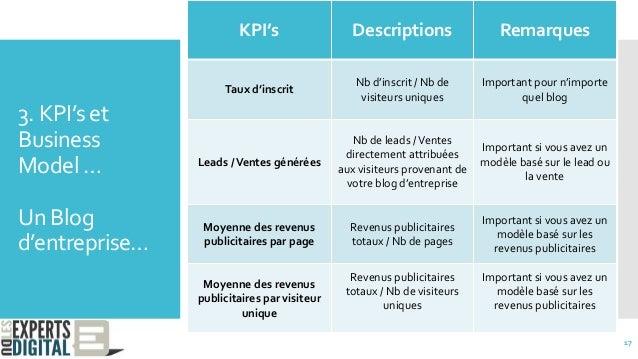 3. KPI's et Business Model … Un Blog d'entreprise… KPI's Descriptions Remarques Taux d'inscrit Nb d'inscrit / Nb de visite...