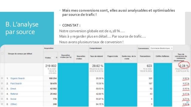 B. L'analyse par source  Mais mes conversions sont, elles aussi analysables et optimisables par source de trafic !  CONS...