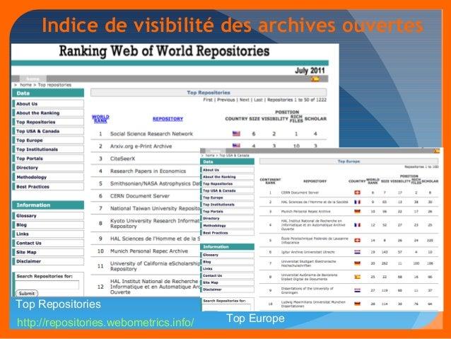 Indice de visibilité des archives ouvertes  Top Repositories  http://repositories.webometrics.info/ Top Europe