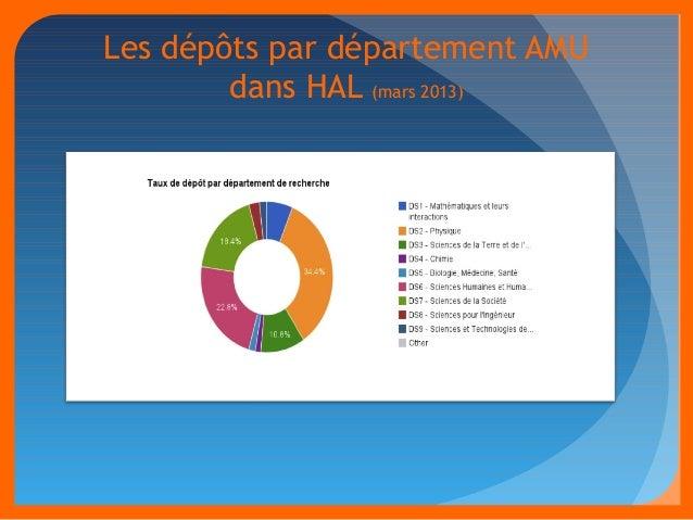 Les dépôts par département AMU  dans HAL (mars 2013)